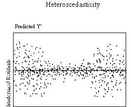 assumptions of multiple regression pdf