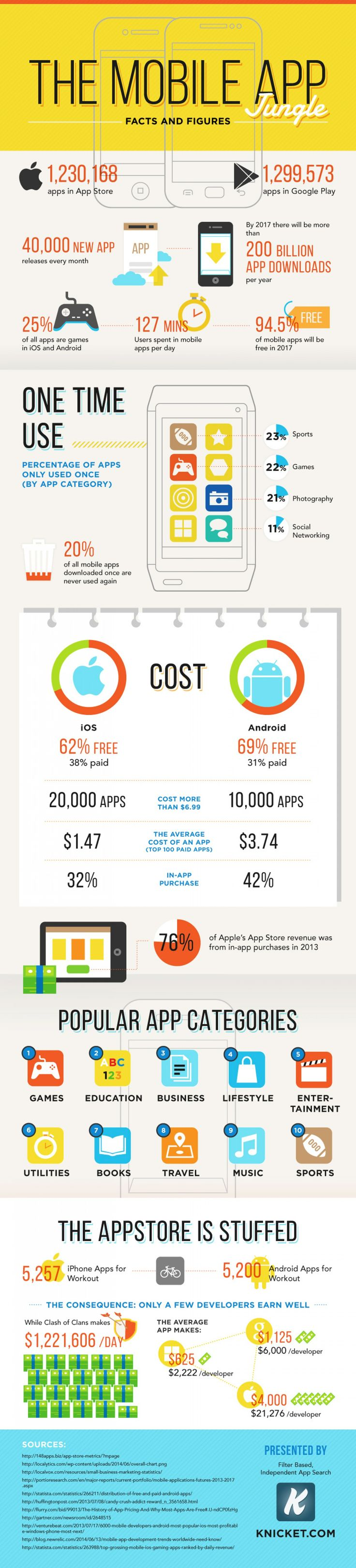 The Mobile App Jungle:  Knicket, an app discovery search engine, visually summarizing some interesting facts and numbers of the current mobile app industry. Some stats include that by 2017, it is expected that there will be more than 200 billion app downloads per year and 94.5% of all mobile apps will be free. This is significant as the average person spends 127 minutes in mobile apps per day....@shirlero