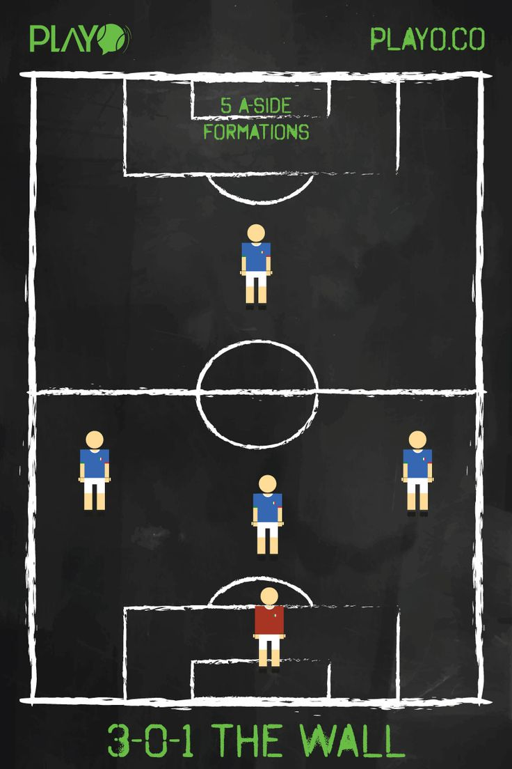 THE WALL ( 3-0-1) 5 a-side football formations - The Wall (3-0-1)   Playing against a strong team or you are one up in the game and don't want to get too greedy? Use THE WALL. The Wall as the name suggests is a super defensive strategy which should be adopted for certain period in the game, rather than the team's default formation. The 3 defenders will be responsible to take the hammering of the opposition and put a one odd ball for the sole striker who can attempt for a counter goal…