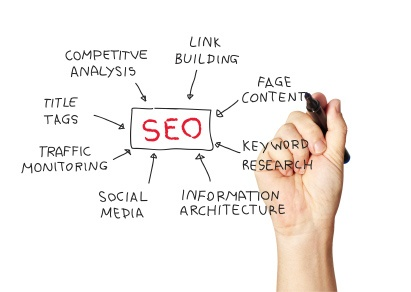 We aim high for the keywords that interest us and by extension we aim high for a better ranking of your Website. In order to achieve all the above we provide you with all the services included in the initial supply of S.E.O