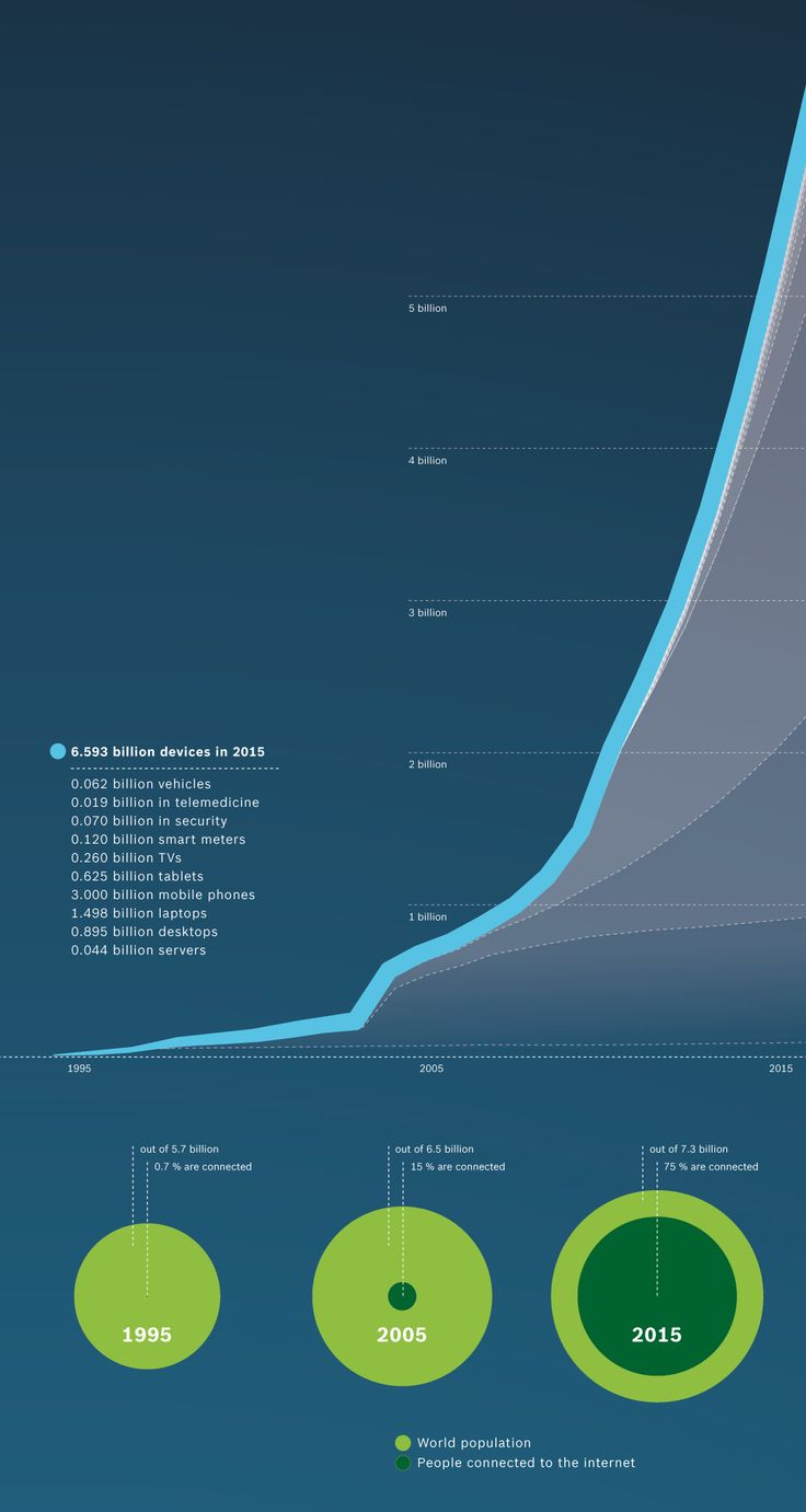 Infographic: How many billion devices are connected to the #InternetOfThings?