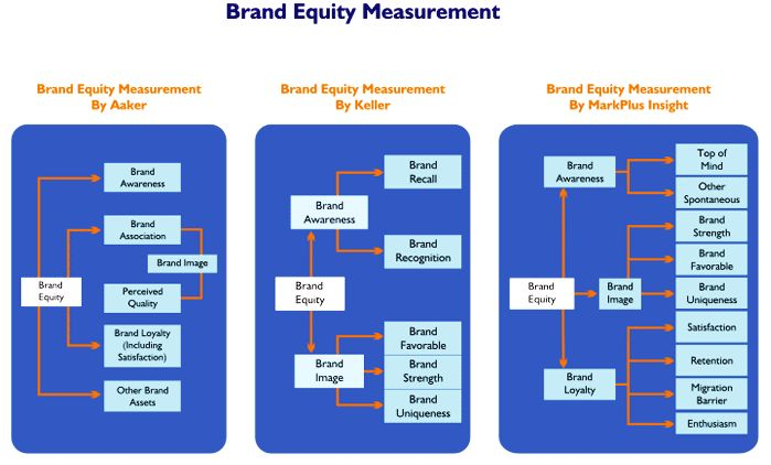 measuring customer based brand equity Presents a scale to measure customer‐based brand equity the customer‐based brand equity scale is developed based on the five underlying dimensions of brand.