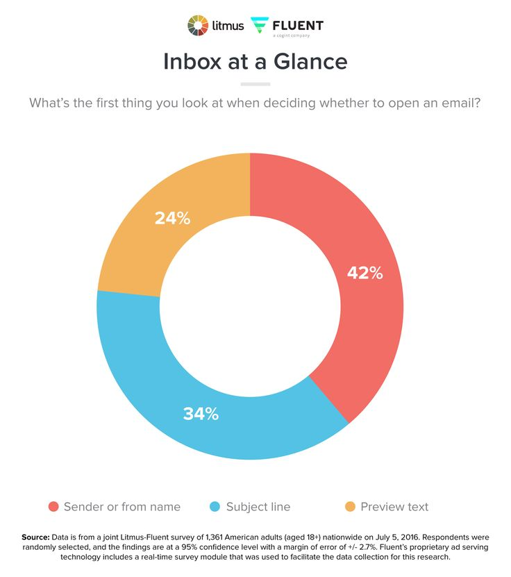 Best practices to increase email conversions