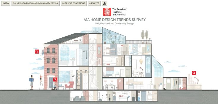 AIA Releases Interactive Infographic of Latest Home Design Trends,Courtesy of The American Institute of Architects (AIA)