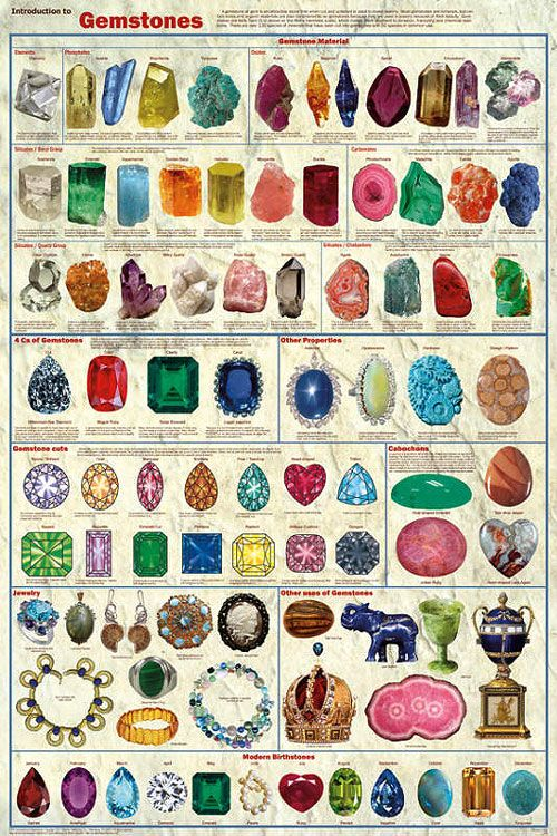 Introduction to Gemstones Poster.  You can get this poster through this custom…