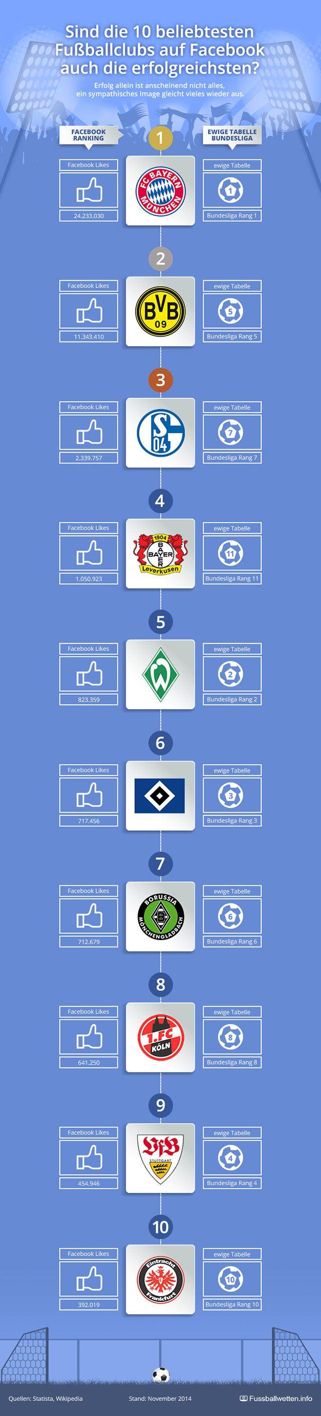 http://www.fussballwetten.info/wetten-auf-die-1-bundesliga/