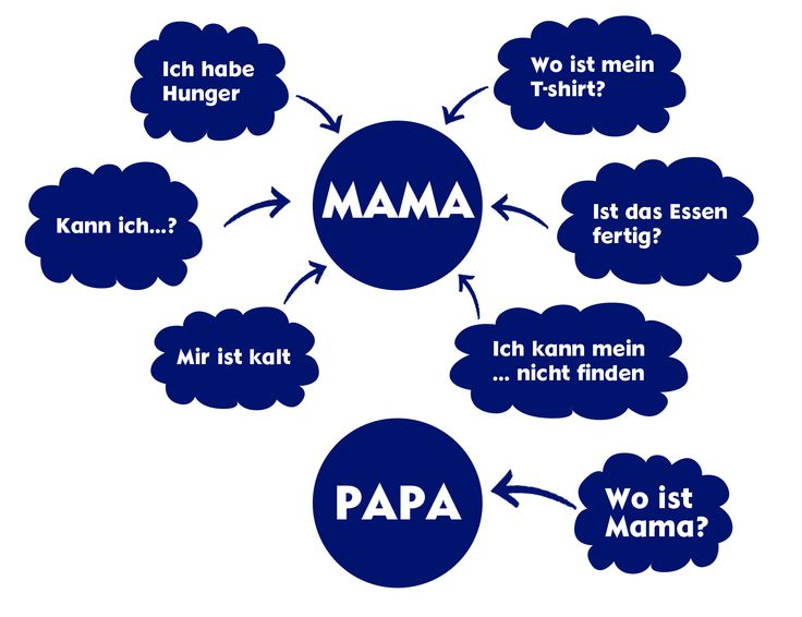 MAMA & PAPA #mutter #muttertag #mother #mothersday #words #love