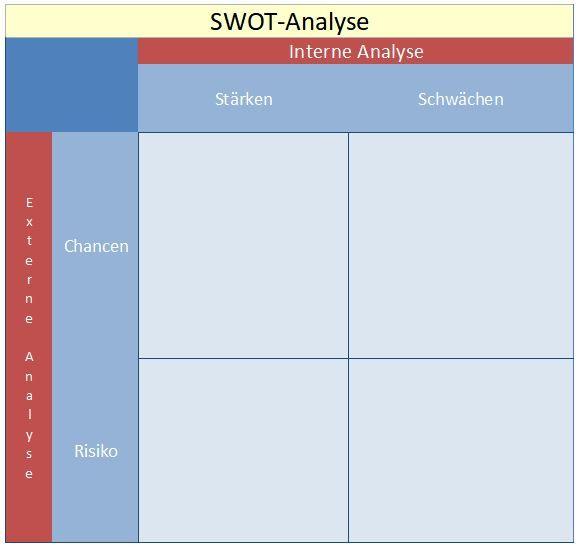 Dies eine SWOT Analyse Vorlage für die interne und externe Analyse von Stärken, Schwächen, Chancen und Risiken.