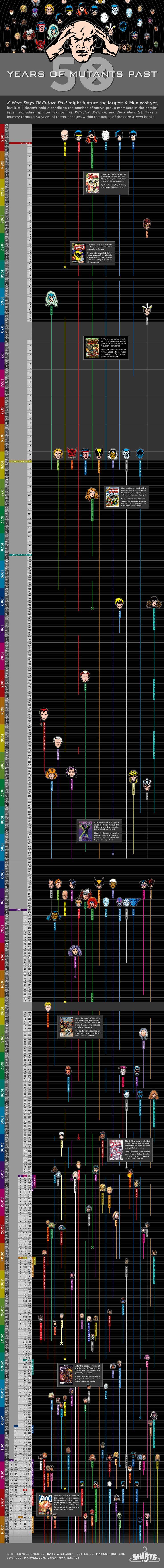 Para fanáticos de los cómics de superhéroes. X-Men Infographic
