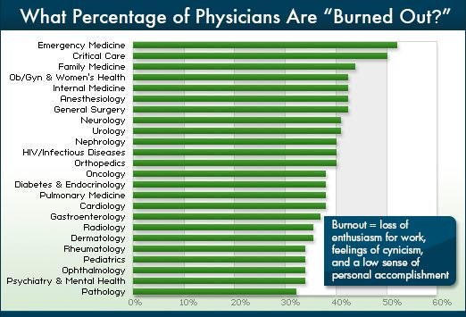 A national survey published in the Archives of Internal Medicine reported that US physicians suffer more burnout than other American workers.[1] In Medscapes current survey, when members were given the same criteria, the response was nearly as discouraging: 39.8% responded that they were burned out and 60.2% said that they were not. The 2 specialties with the highest percentage of burnout were those that dealt with severely ill patients: emergency medicine and critical care.
