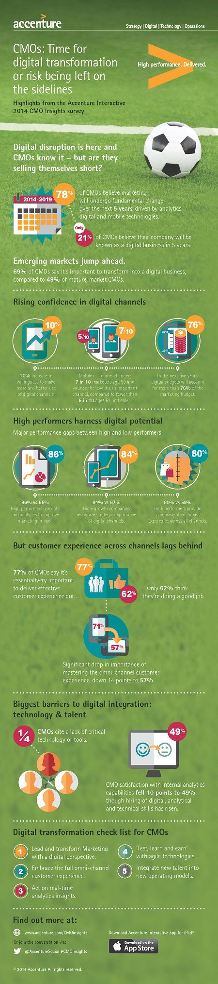 Infographic: Time for digital transformation or risk being left on the sidelines