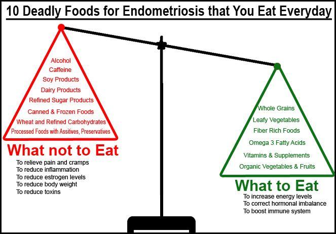 foods for endometriosis