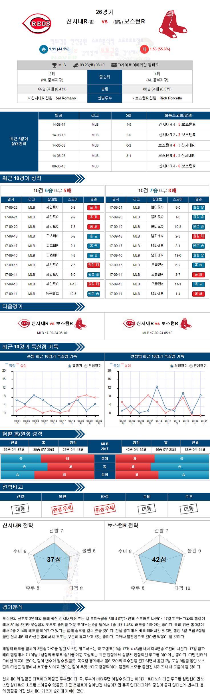 스포츠토토 분석 [MLB] 9월 22일 야구분석픽 신시내티 vs 보스턴 ★토토군 분석픽★