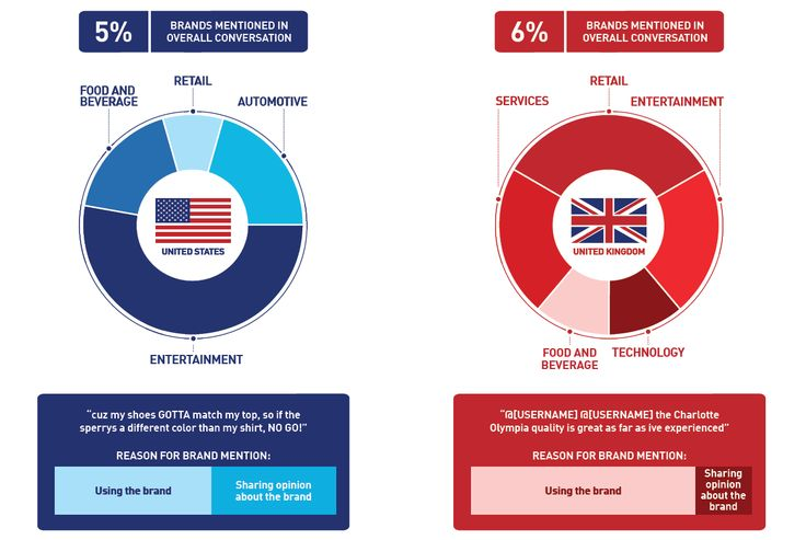 Twitter usage in the USA and UK: peculiarities and differences that might be useful for building up your business.