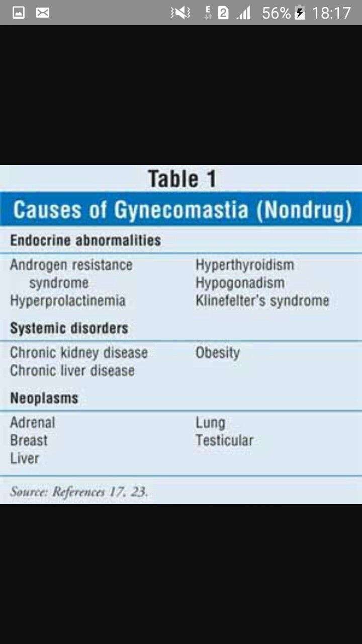 Causes of gynaecomastia