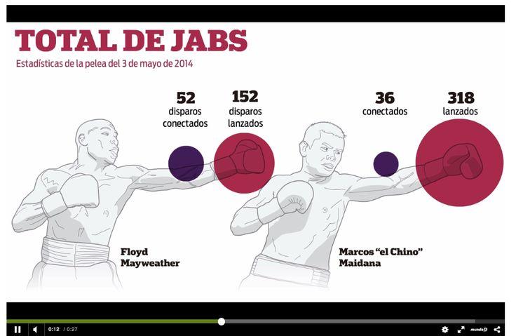 Infografía animada: los números de la primera pelea entre Floyd Mayweather y Marcos Maidana.Previa pelea del 13 de septiembre de 2014.