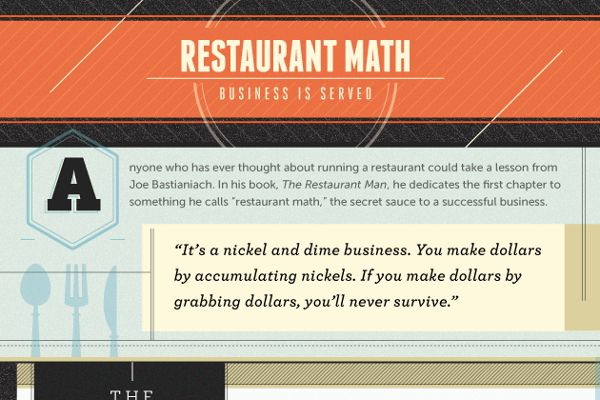 A look at the average profit margin of restaurants and how to compute operating expenses.