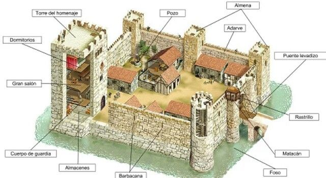 Pin By Arno Fabbro On Castles In 2019 Medieval Fortress