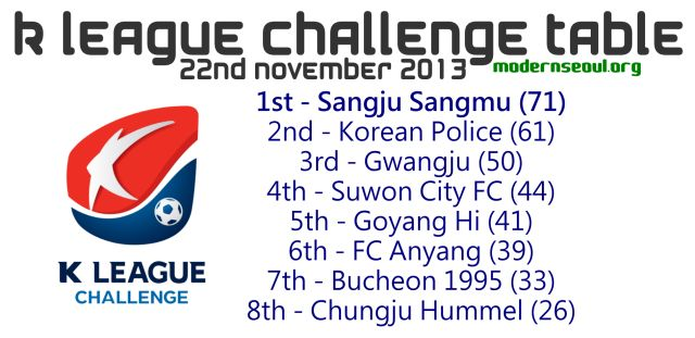 K League Challenge 2013 Table November 22nd