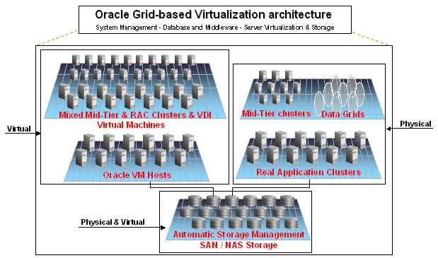 Grid Computing is a new IT structure that produces more resilient and cheaper company computer.