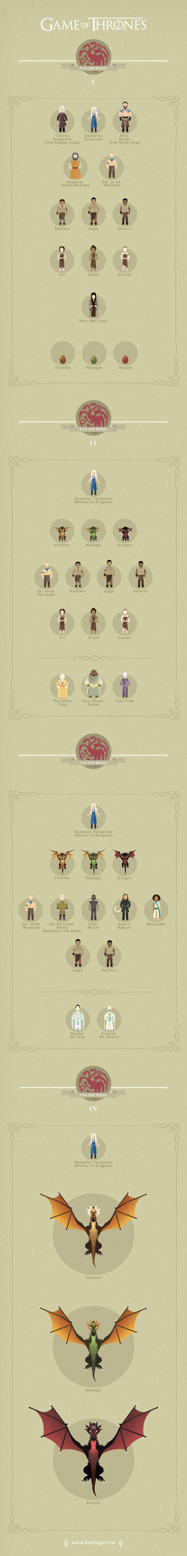 Game of Thrones Infographic - Graphicblog. Aaahhhh SPOILER