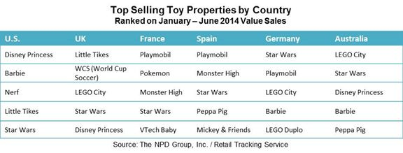 #StarWars ranks among the top 5 #toy properties in the U.S., UK, France, Spain, Germany, and Australia https://www.npd.com/wps/portal/npd/us/news/press-releases/top-toy-properties-around-the-globe/