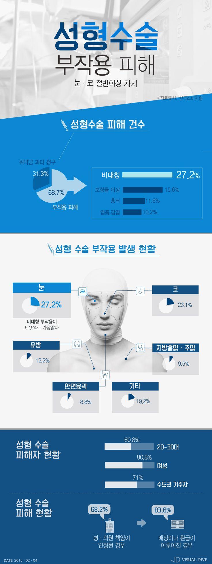 성형수술 부작용 '비대칭' 가장 많아 [인포그래픽] #plastic surgery / #Infographic ⓒ 비주얼다이브 무단 복사·전재·재배포 금지