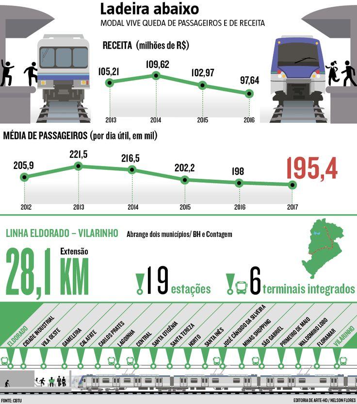 No mesmo ano em que 70 mil veículos a mais passaram a circular nas ruas de Belo Horizonte, pelo menos 4 mil pessoas deixaram de utilizar o metrô da capital, diariamente. A média de passageiros em 2016, de 198 mil a cada 24 horas, foi a menor dos últimos cinco anos (24/07/2017) #BH #Belo #Horizonte #BeloHorizonte #Metrô #Trem #Passagem #Passageiros #Transporte #Urbano #Estações #Infográfico #Infografia #HojeEmDia