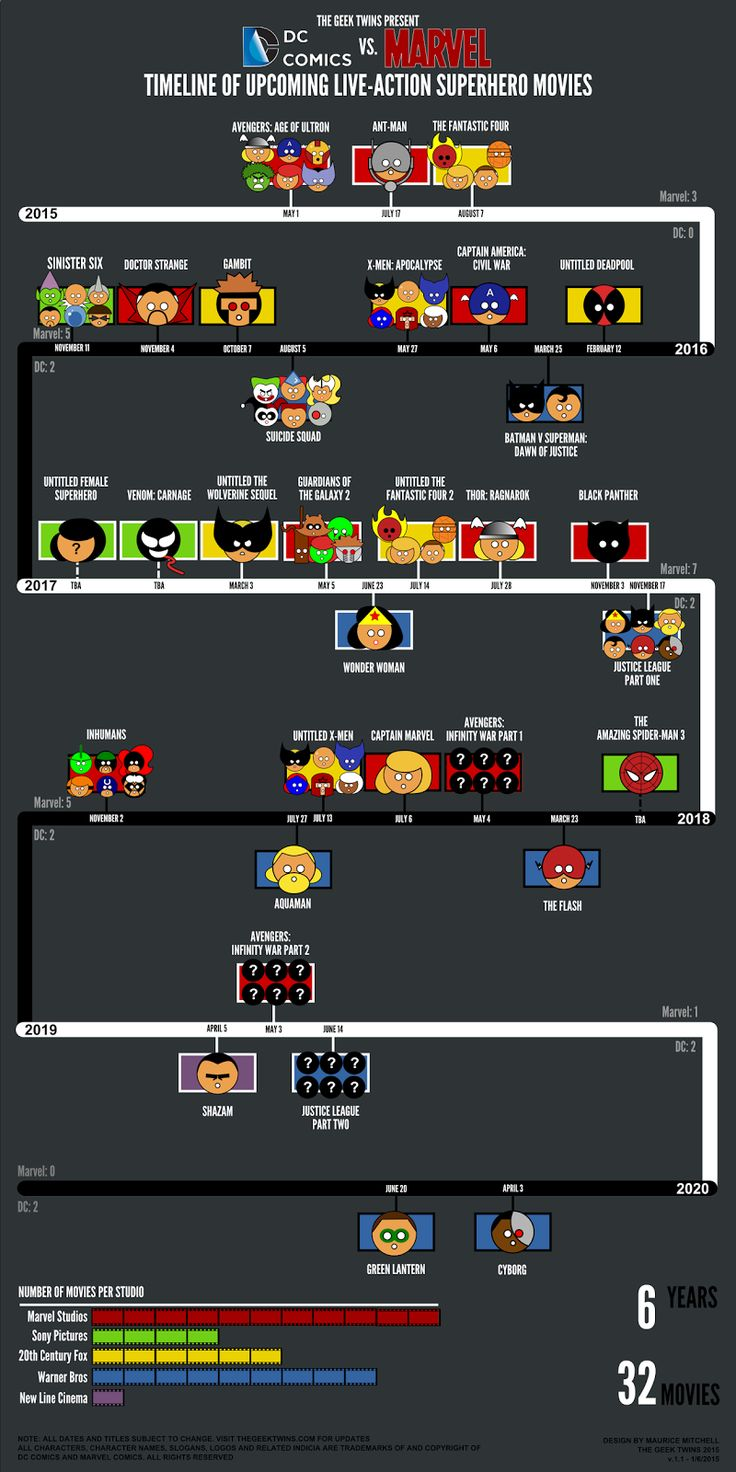 Updated: Upcoming DC and Marvel Movies Timeline Infographic ~ The Geek Twins