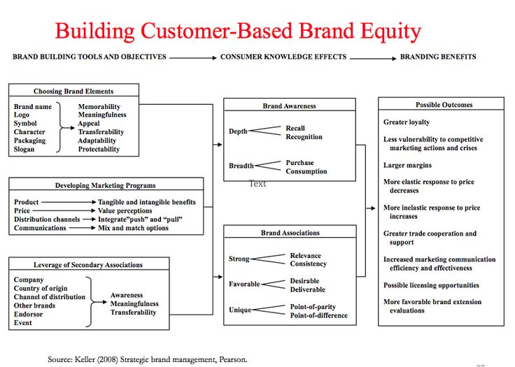 30 best Brand Equity and Valuation images on Pinterest Social - valuation report