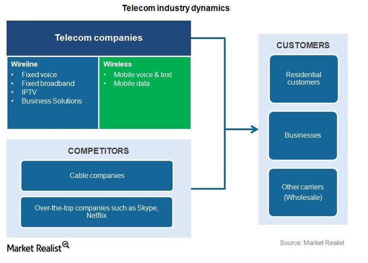 An overview of the US telecom industry – Market Realist #telecommunications #software #companies http://canada.nef2.com/an-overview-of-the-us-telecom-industry-market-realist-telecommunications-software-companies/  # An overview of the US telecom industry Telecommunications Telecommunication, or telecom, companies provide fixed and mobile voice, text, and data transmission to consumers, small businesses, enterprises, and government entities. Traditionally, telecom companies made money mainly…