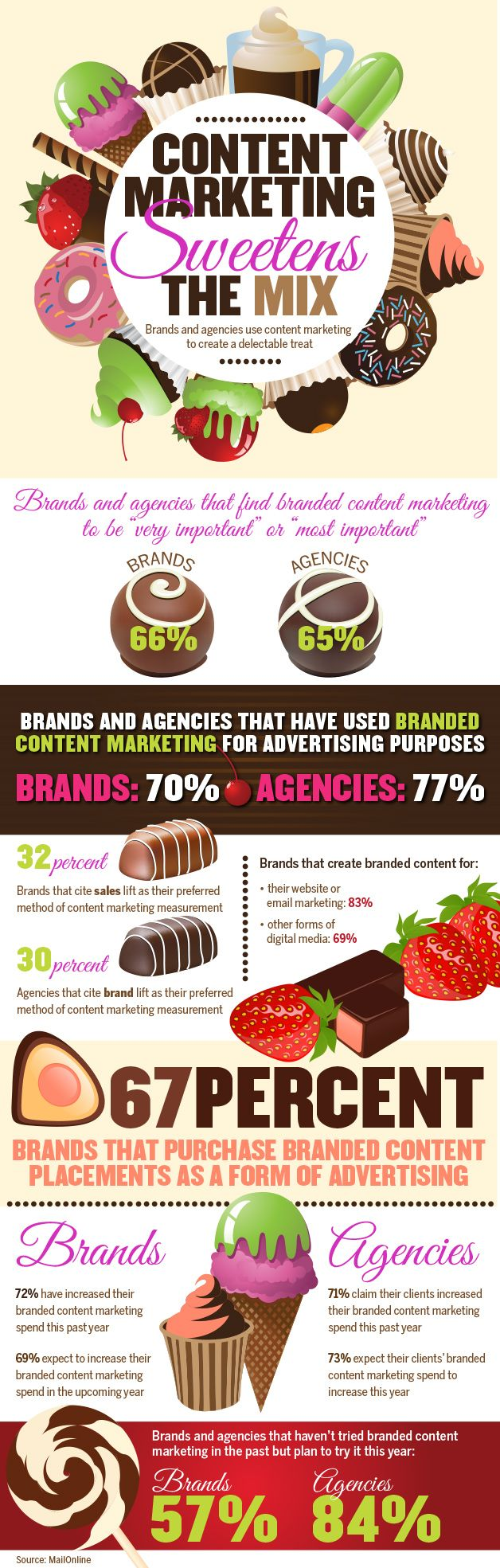 #Infographic: Content Marketing Sweetens the Mix—Brands and agencies use content #marketing to create a delectable treat. (research by @Daily Mail)