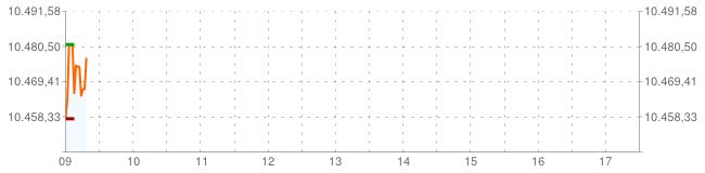 El Ibex 35 rebota y se asienta sobre los 10.450 puntos 8/5/2014