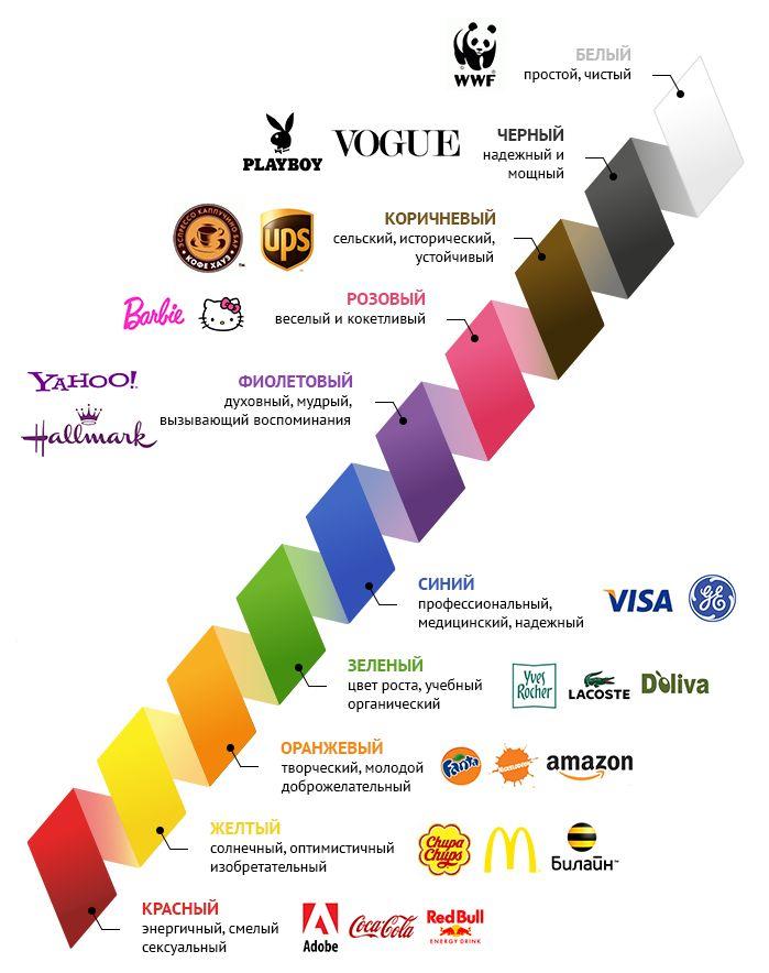 Психология цвета и создание логотипа