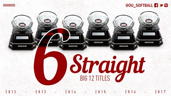 6 straight Big XII titles for OU softball. 2017