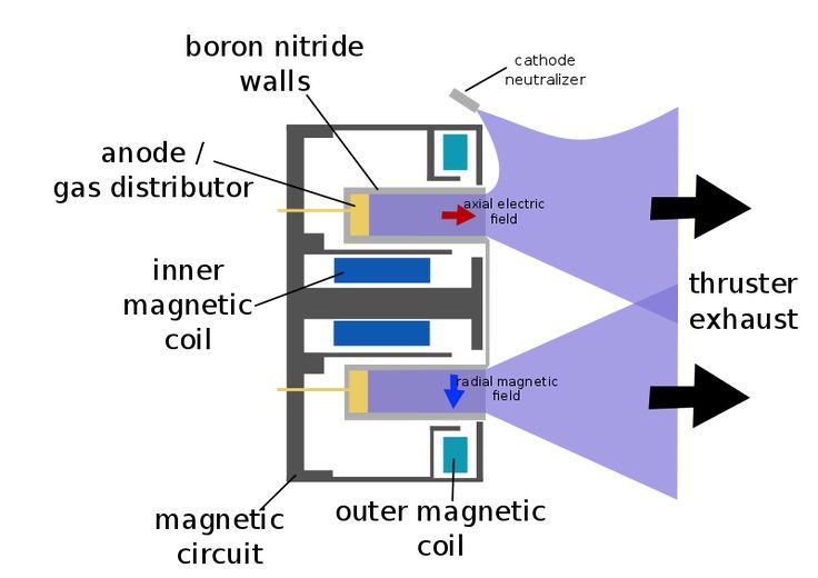 Wfm hall thruster - Ion thruster - Wikipedia