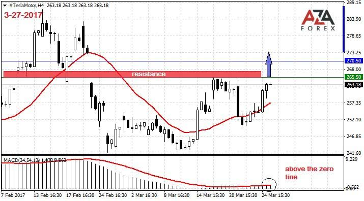 Strategy and trading analysis on shares of the company Tesla Motor 3-27-2017 by AzaForex forex broker, cfd trading, stockbroker, crude price