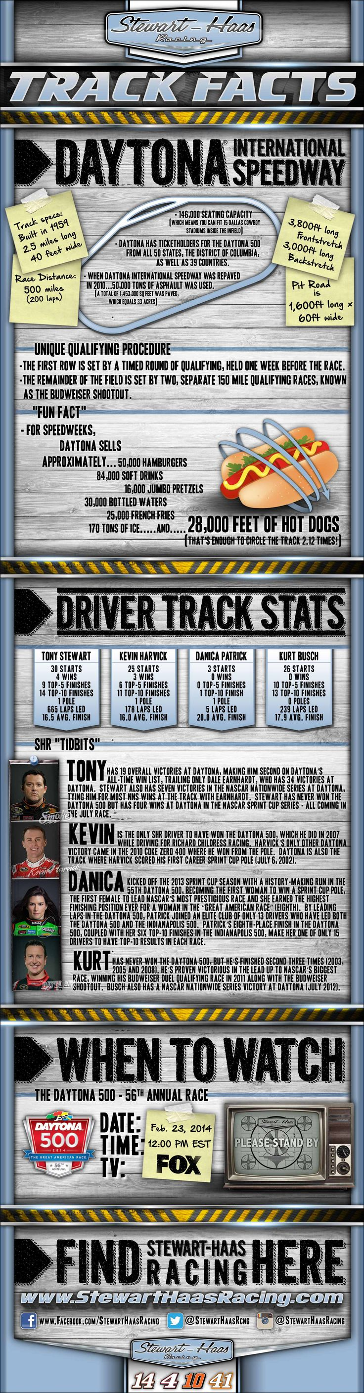 TRACK FACTS: Stewart-Haas Racing, our drivers and Daytona International Speedway