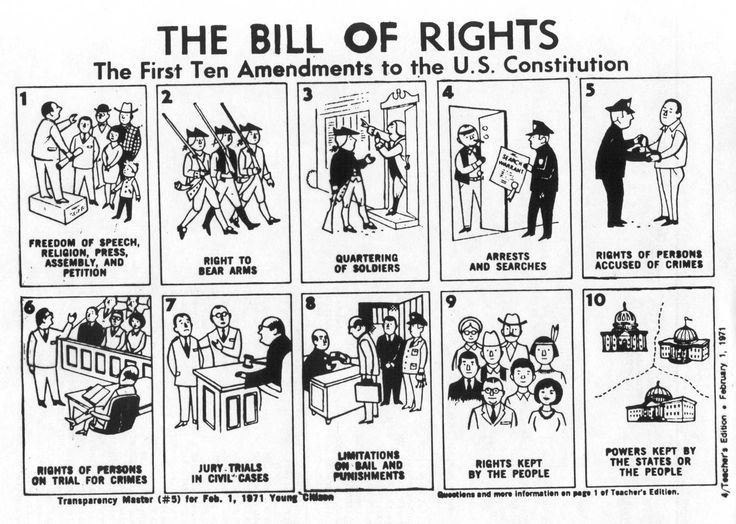 History Page: The Bill of Rights