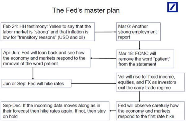 FED's master plan by Deutsche Bank