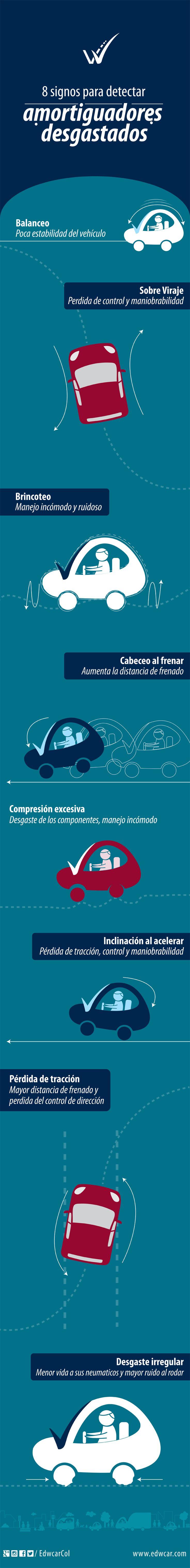 ¿Cuál es el estado de los amortiguadores de tu vehículo? Aprende cómo identificarlo