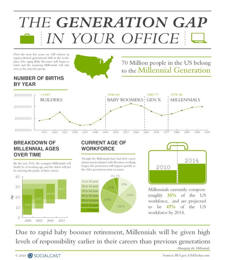Generation Gap in the Workplace | Training: Generational ...