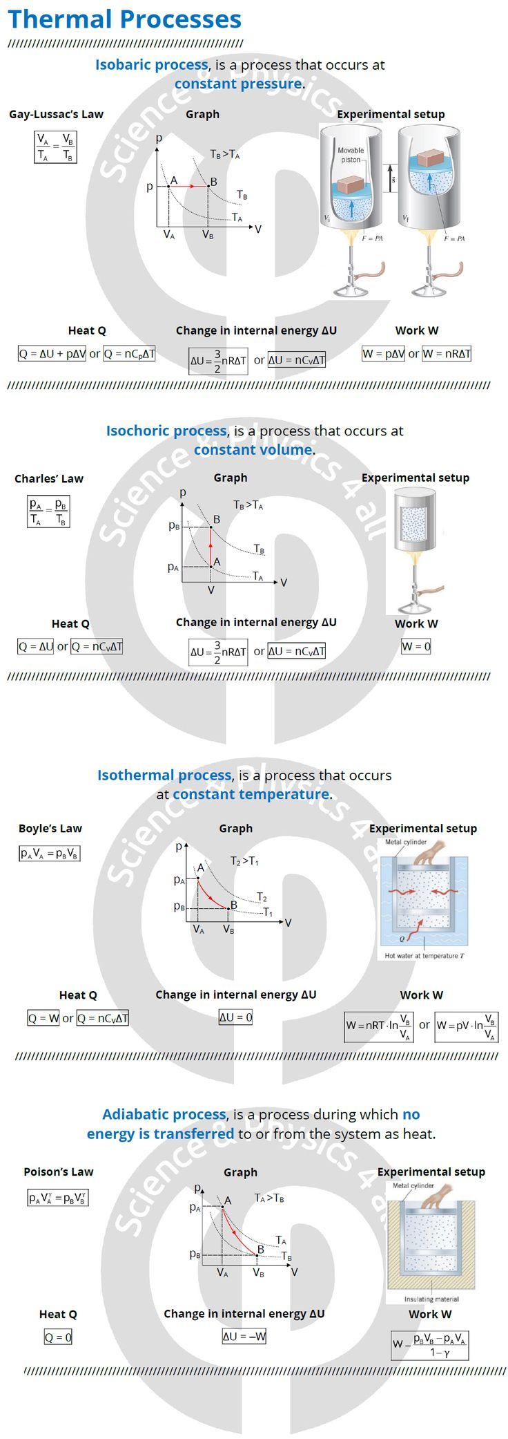 Thermodynamics, thermal processes. Τυπολόγιο μεταβολών των ιδανικών αερίων. Θερμοδυναμική, κινητική θεωρία αερίων.