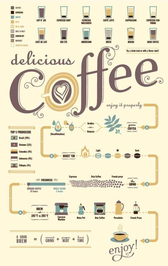 Coffee flow chart! Mmmm.