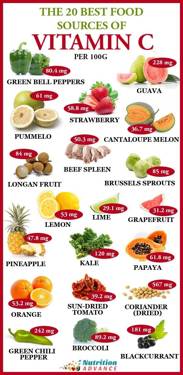 The Top 20 Foods High In Vitamin C