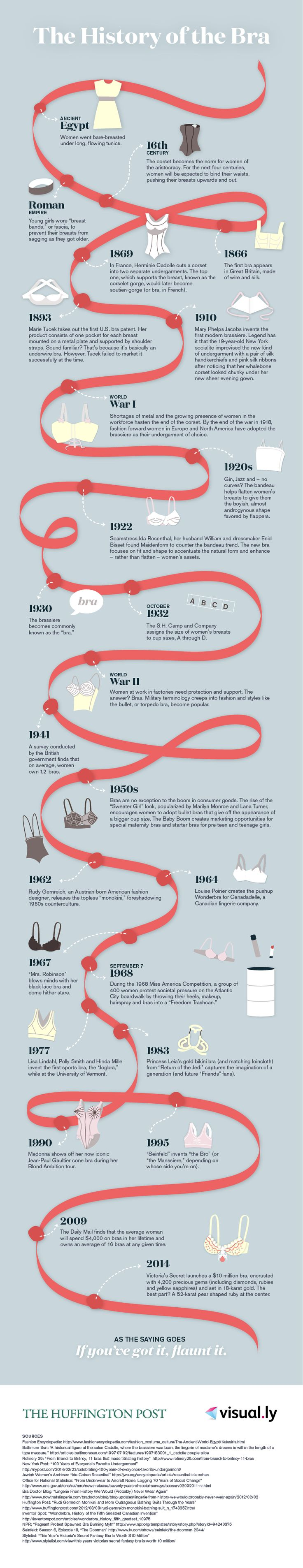 Infographic on the history of the bra
