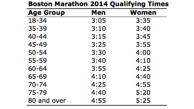 RunTri: Qualify for Boston Marathon 2015: Qualifying Times, Best Races to Qualify, Analysis and Advice