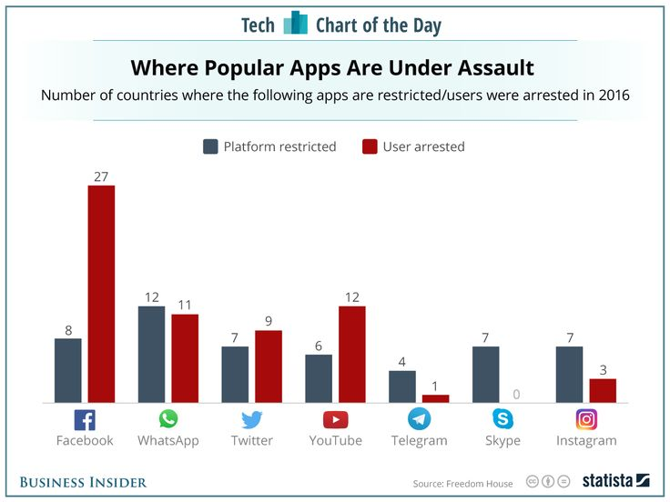 2016 - Popular Apps Restricted