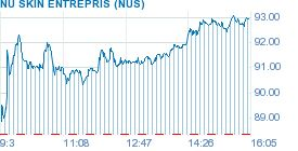 NUS: Stock Quote - Nu Skin Enterprises Inc. Stock Price Today - TheStreet