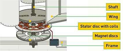 http://netzeroguide.com/how-to-make-a-wind-turbine.html Programs, instructions and simple information on how to create a wind turbine that delivers electrical energy from home. An excellent starting point if you're thinking about creating your own wind energy.